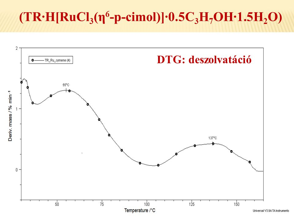 (TR·H[RuCl3(η6-p-cimol)]·0.5C3H7OH·1.5H2O)